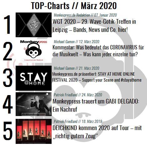 Charts für den Monat März 2020