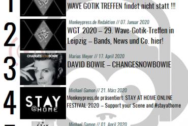 Charts für den Monat April 2020