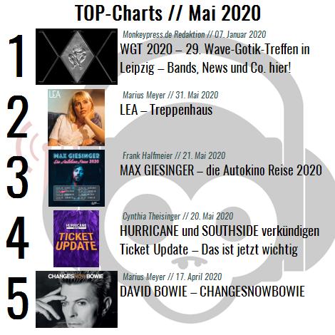 Charts für den Monat Mai 2020
