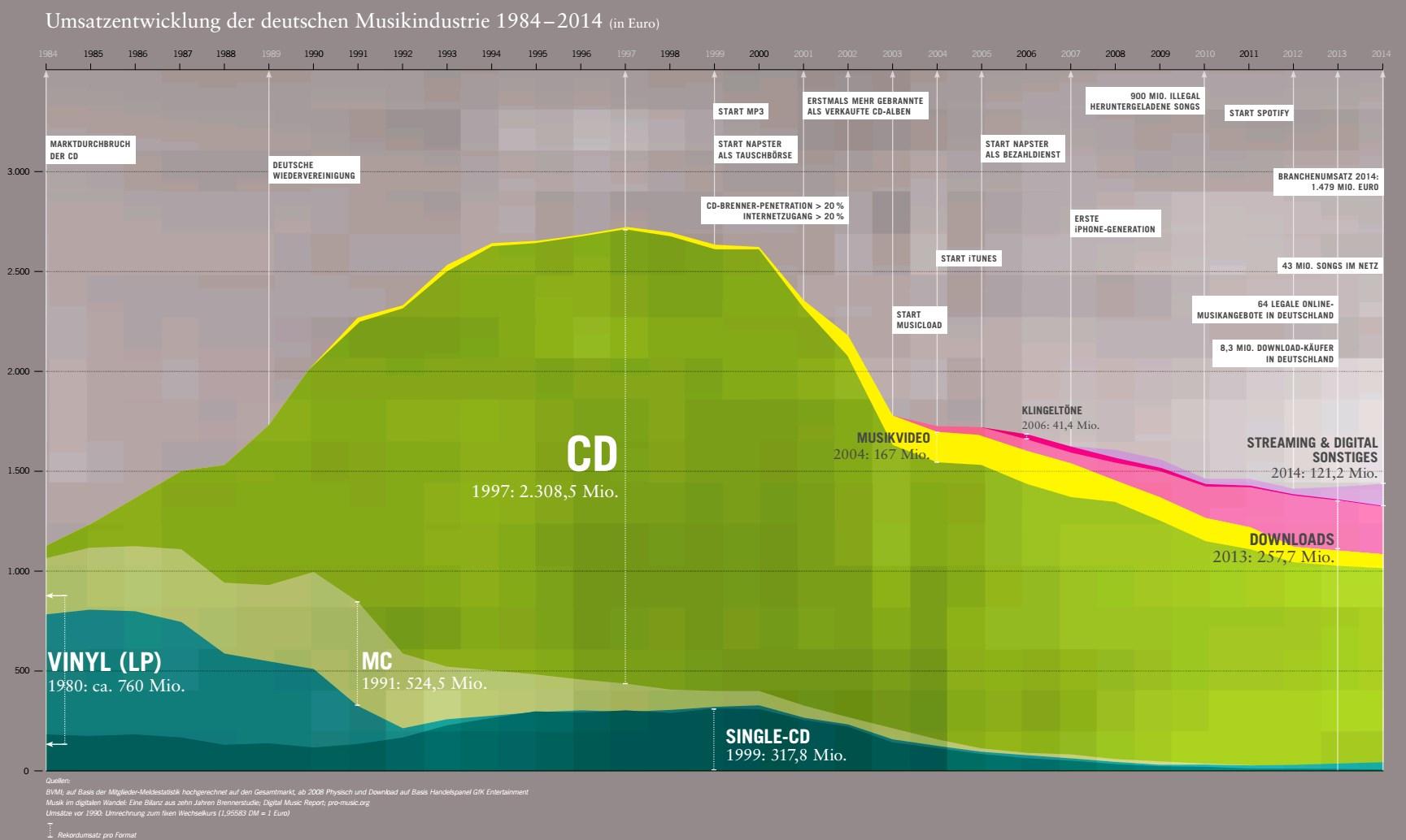 Quelle: Musikindustrie in Zahlen 2014 - BVMI