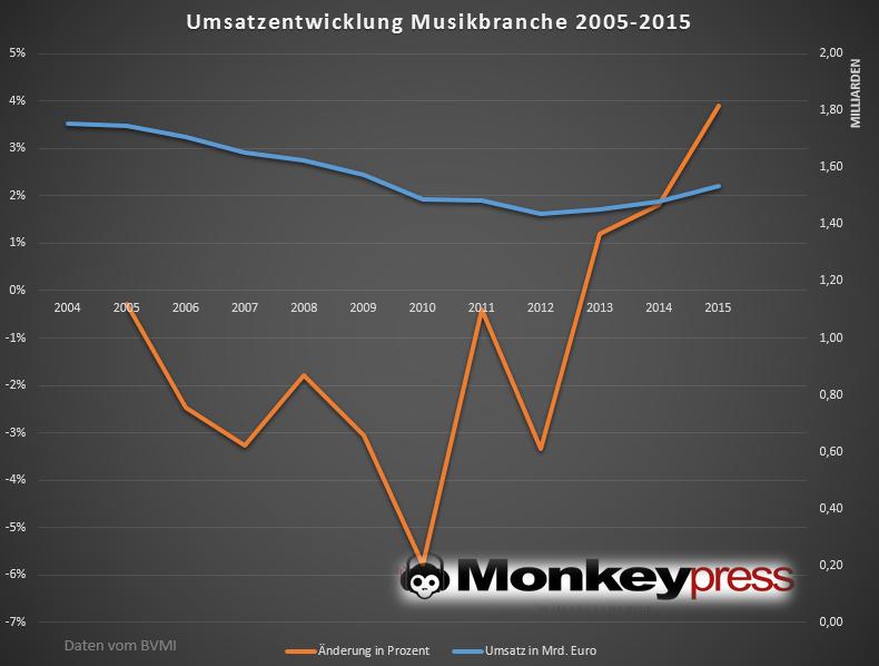 Umsatz der Musikbranche 2005-2015