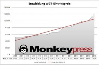WGT Preisentwicklung 2003-2016