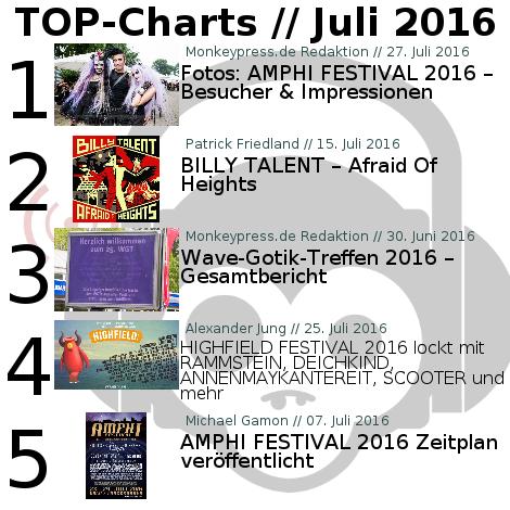 Charts für den Monat Juli 2016