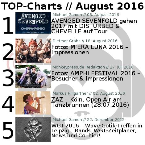Charts für den Monat August 2016