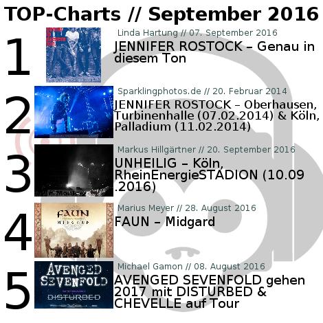Charts für den Monat September 2016