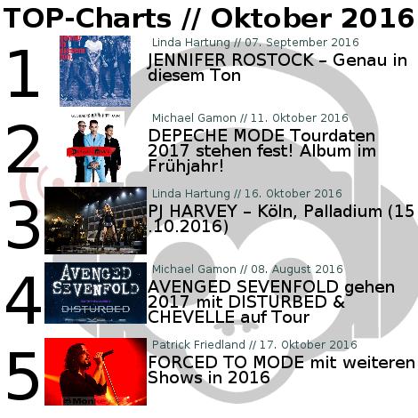 Charts für den Monat Oktober 2016