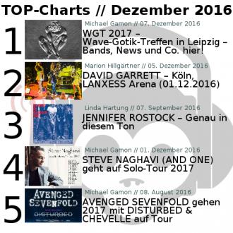 Chart Übersicht Dezember 2016