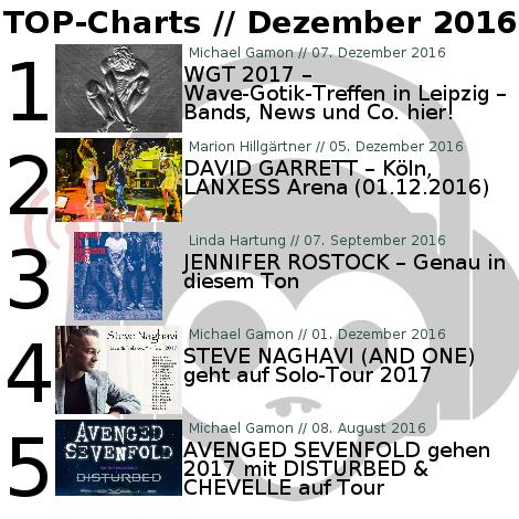 Charts für den Monat Dezember 2016