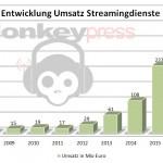 Auch 2016 sind VINYL und Streaming auf dem Vormarsch
