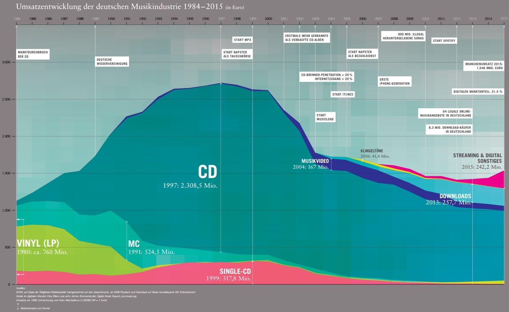 Quelle: Musikindustrie in Zahlen 2015 – BVMI