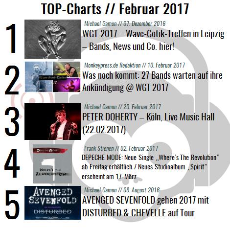 Chart Übersicht Februar 2017