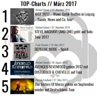 Chart Übersicht März 2017