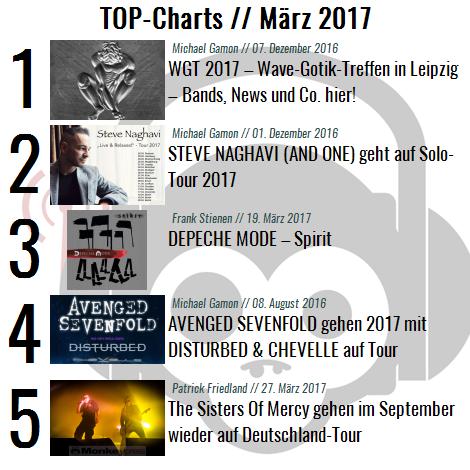 Charts für den Monat März 2017