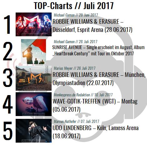 Chart Übersicht Juli 2017