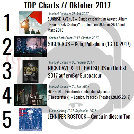 Charts für den Monat Oktober 2017