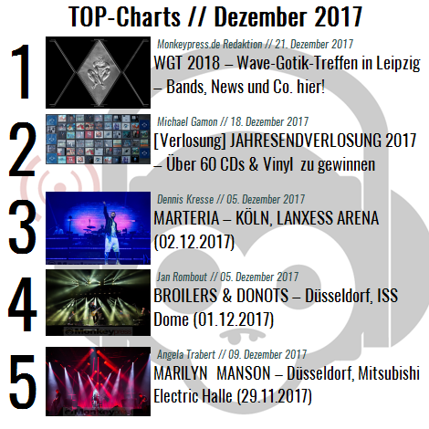 Charts für den Monat Dezember 2017