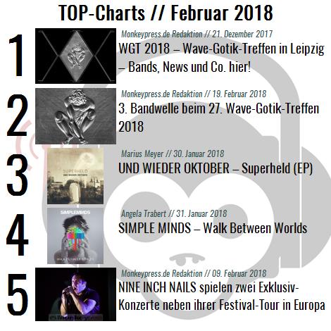 Charts für den Monat Februar 2018