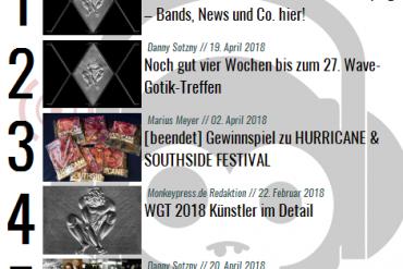 Charts für den Monat April 2018