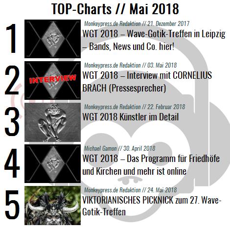 Charts für den Monat Mai 2018