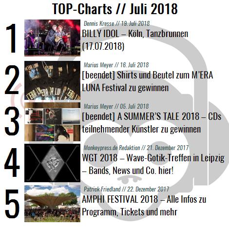 Charts für den Monat Juli 2018