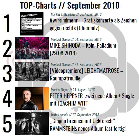 Charts für den Monat September 2018