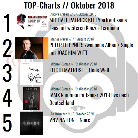 Charts für den Monat Oktober 2018