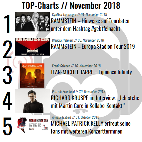 Charts für den Monat November 2018