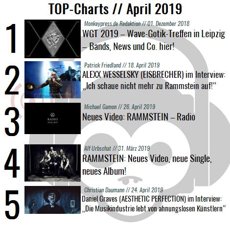 Charts für den Monat April 2019