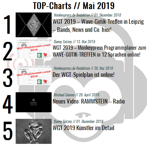 Charts für den Monat Mai 2019