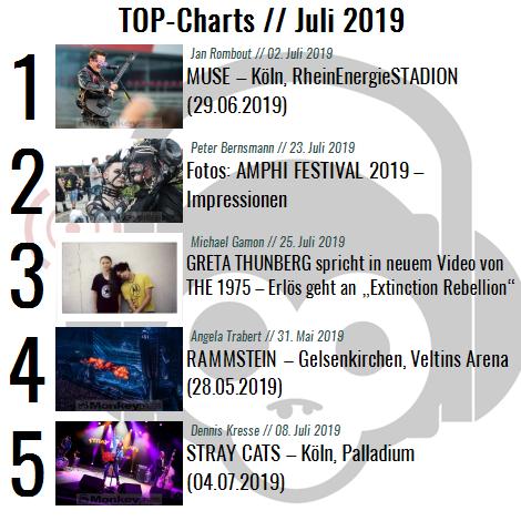 Charts für den Monat Juli 2019