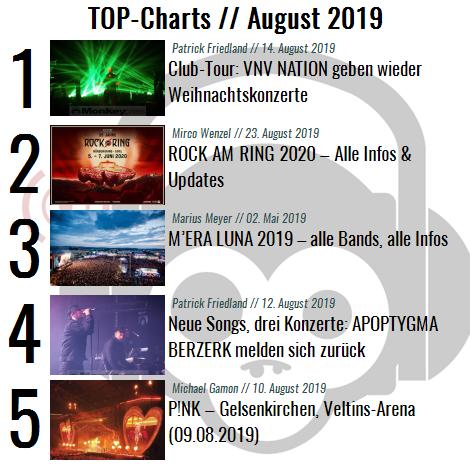 Charts für den Monat August 2019