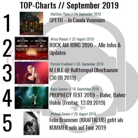 Charts für den Monat September 2019
