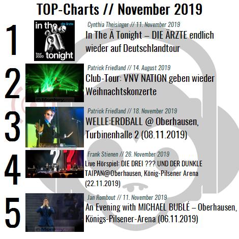 Charts für den Monat November 2019