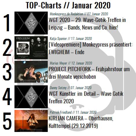 Charts für den Monat Januar 2020