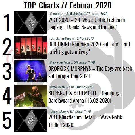 Charts für den Monat Februar 2020